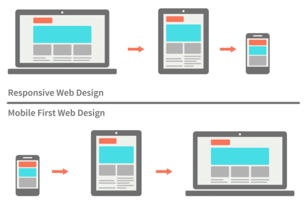 responsive-design-vs-mobile-first-webdesign